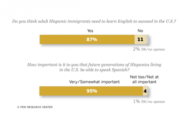 pew-hispanic-english-y-español