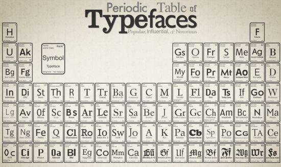 periodic-typefaces