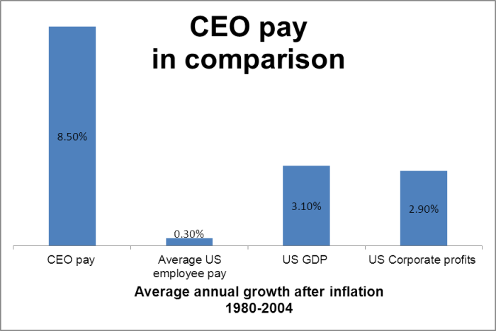 Comparing_CEO_Pay