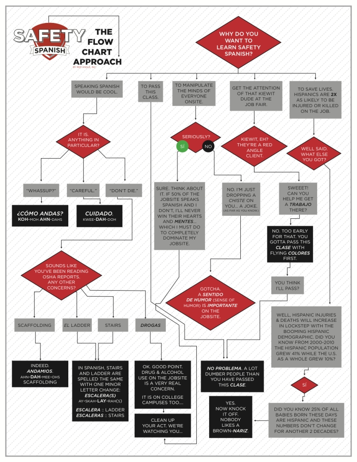 Safety Spanish Flowchart 1.2